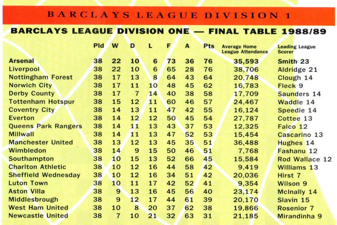 Summary english premier league result table fixture - Spain league table and fixtures ...