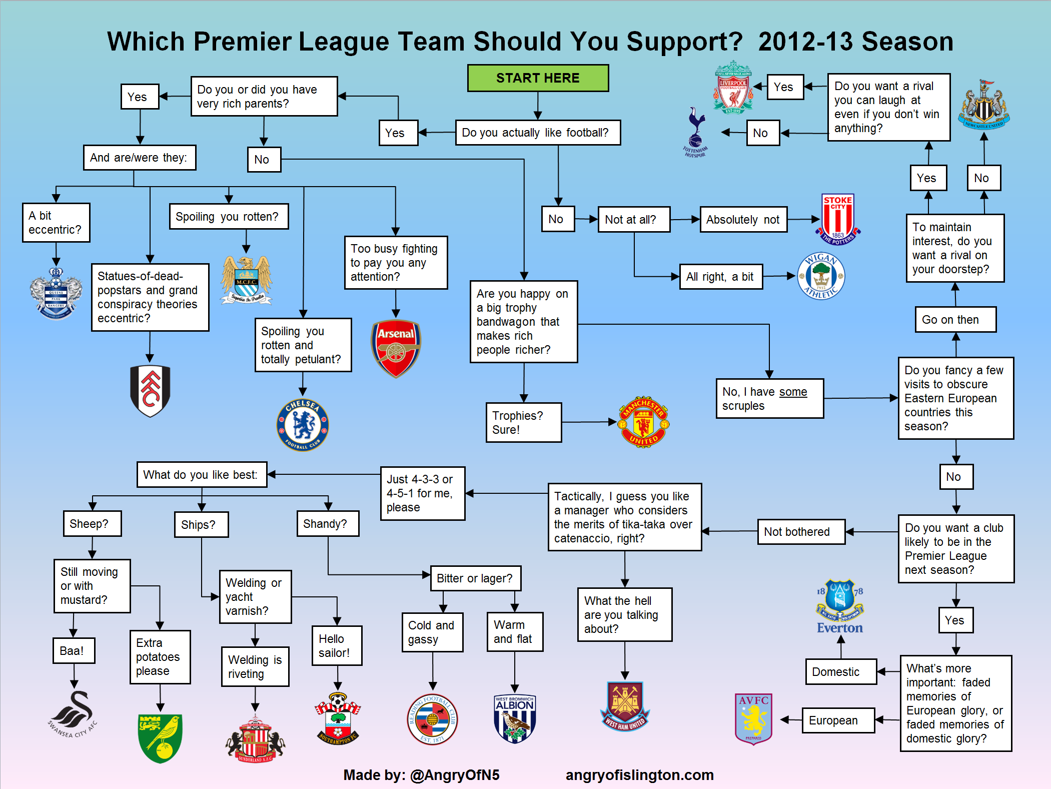 nfl football map of teams with Which Premier League Team Should I Support 2012 13 Version on 11888541325 besides 15649 besides PhotoAlbum in addition 326223 furthermore Seatingcharts.
