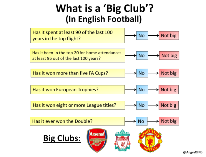 big club definition
