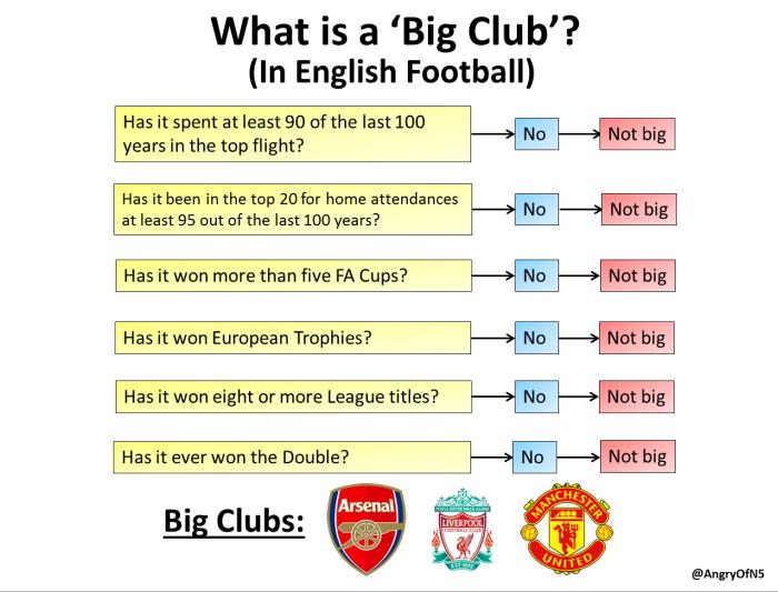 big club definition