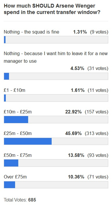 transfer spend poll 1 Jan2013