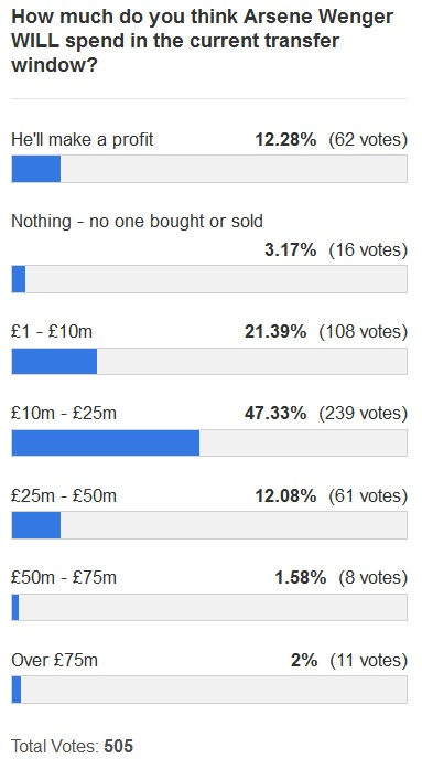 transfer spend poll 2 Jan2013