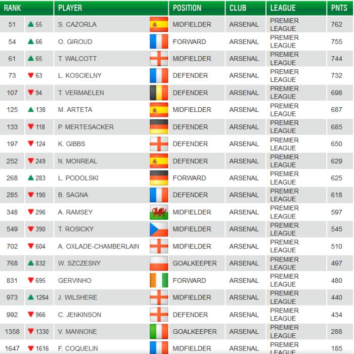 Castrol rankings 18Feb13