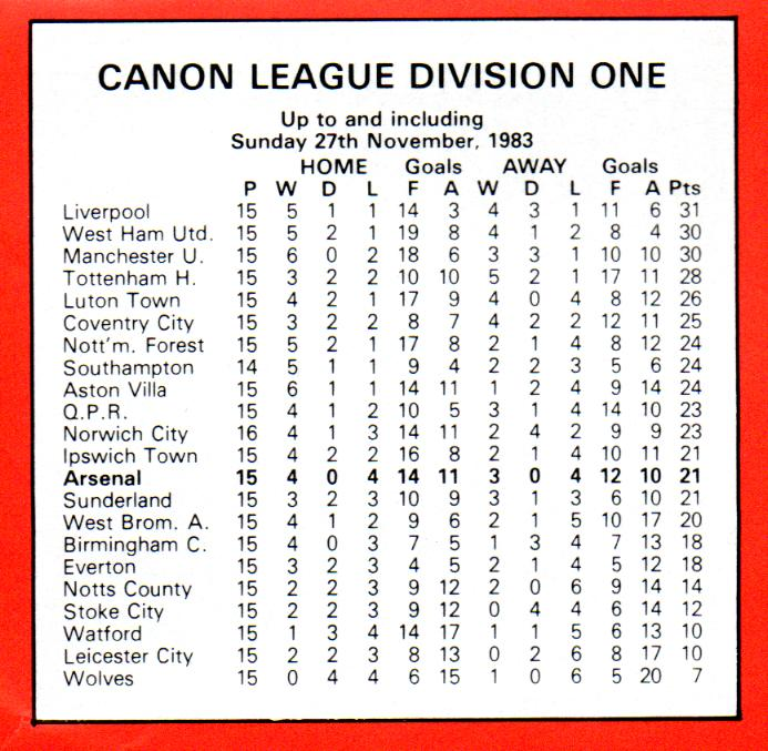 Is wenger s time up parallels with 1983 terry neill for English league 3 table