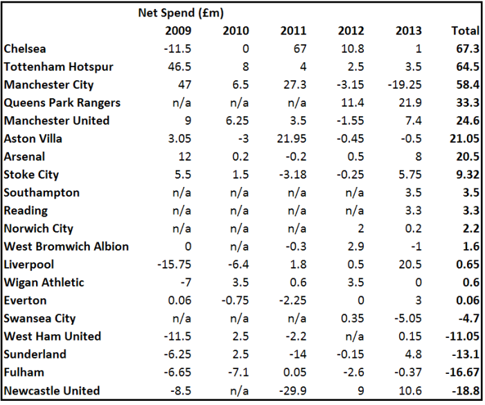 PL net January spend 2009-13