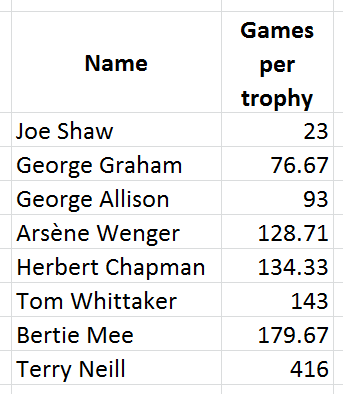 managers - games per trophy