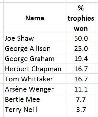 managers - per cent trophies won