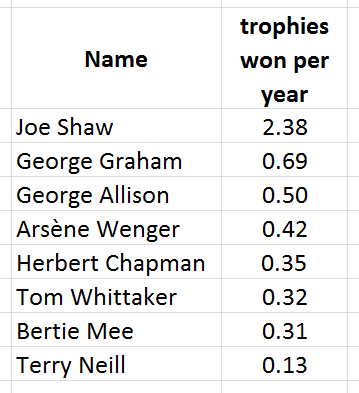 managers - trophies per year