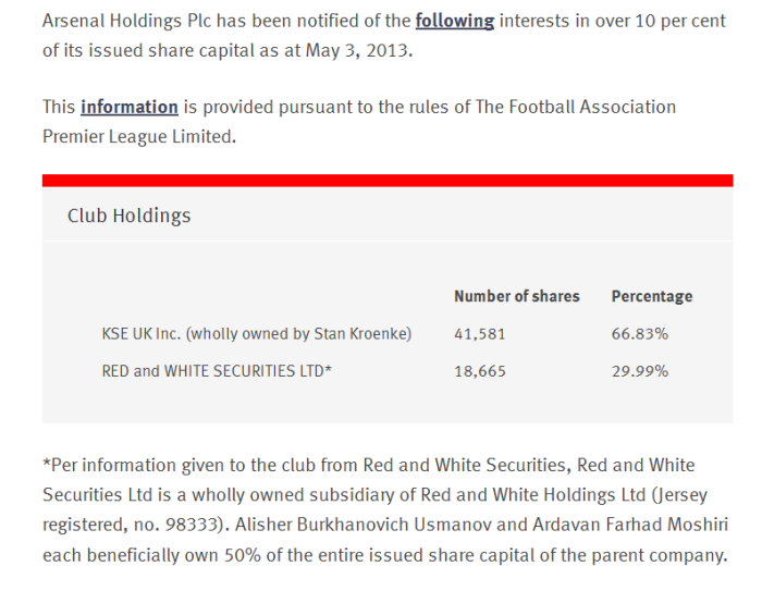 arsenal dot com shares page 16May2013