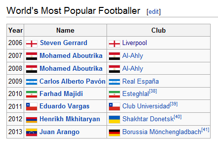 worlds most popular footballer