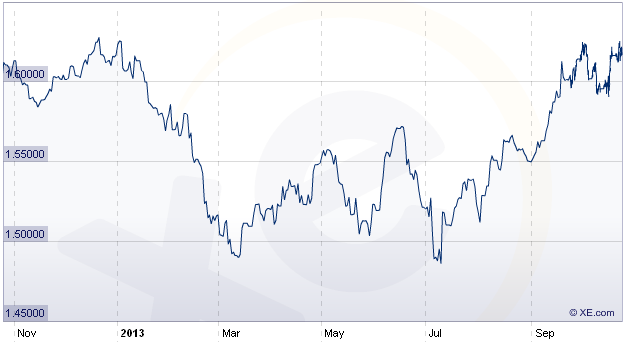 dollar pound rate 2012-13