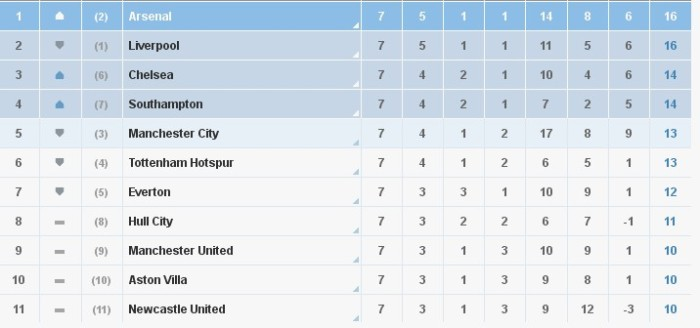A League Table, yesterday.