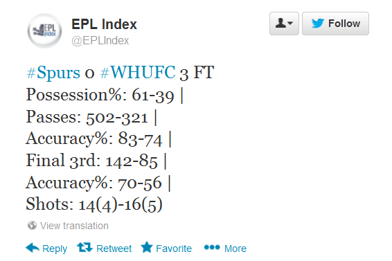 WestHam Spurs stats