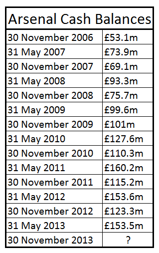 arsenal cash balances table