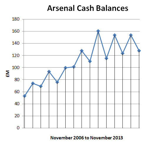 arsenal cash balances