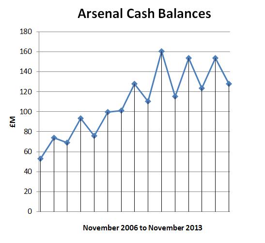 arsenal cash balances