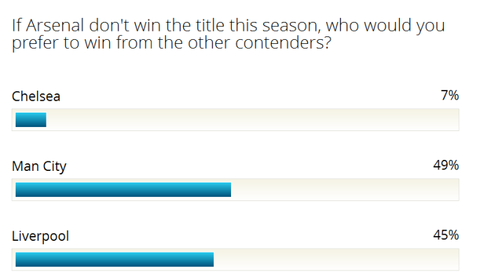 poll - who do you prefer to win PL if not Arsenal