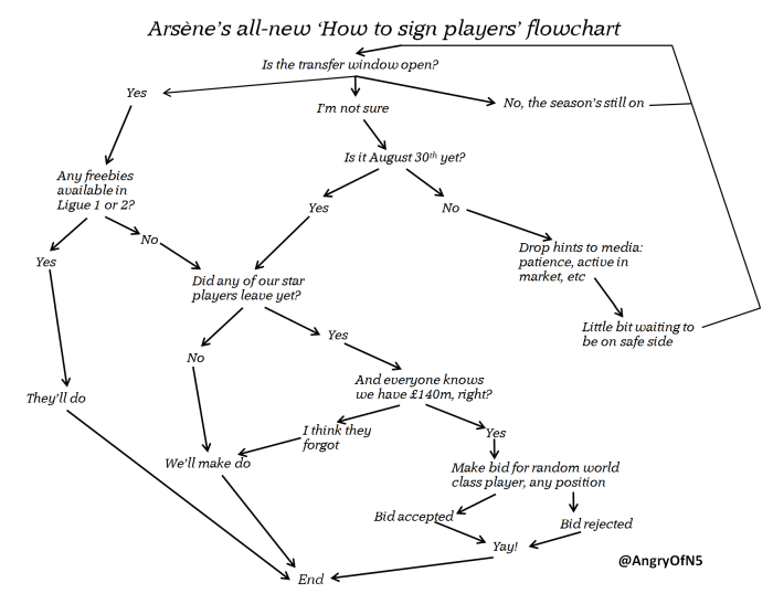 How to sign players 2014