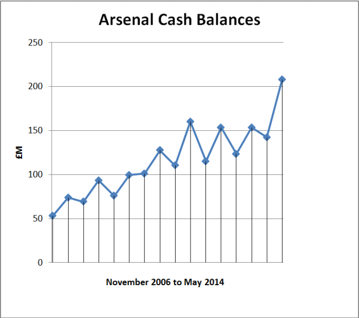 arsenal cash balances graph 2014
