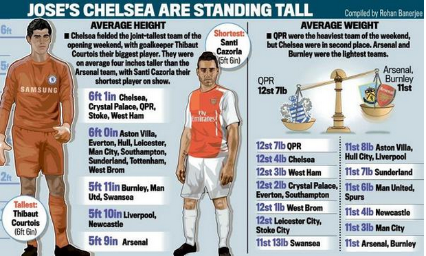 size stats for PL week 1 2014-15