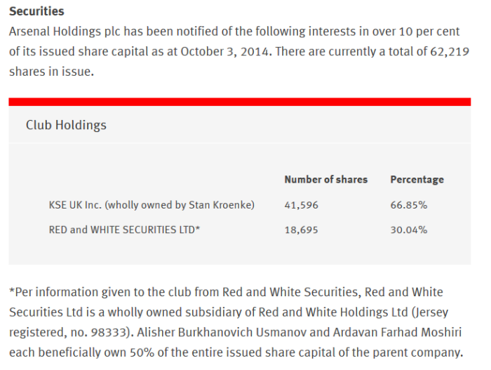Arsenal shares page as at 3Oct14