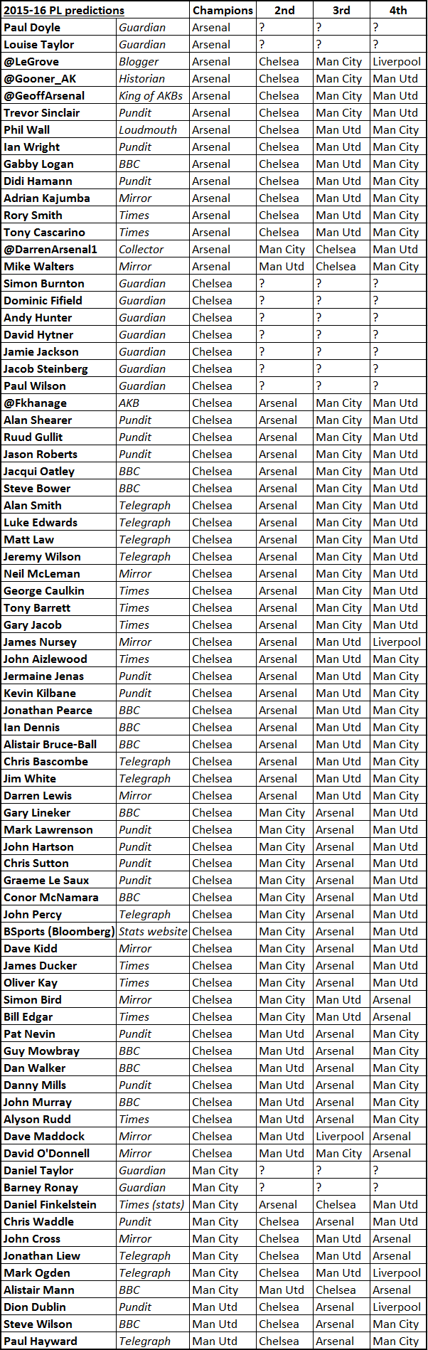 Predictions 2015-16