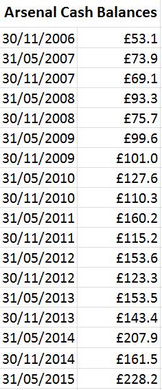 Cash balances 2006-2015