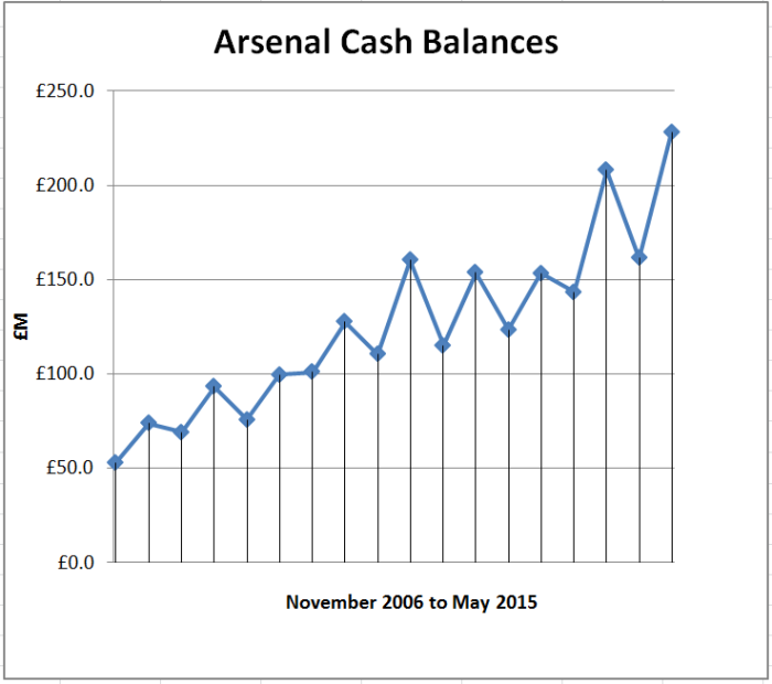 Cash balances graph to May 2015