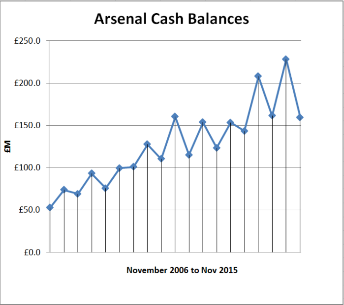 Arsenal cash balances to Nov2015