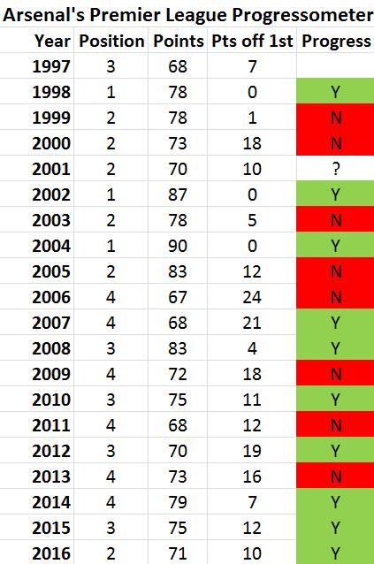 progressometer 2016