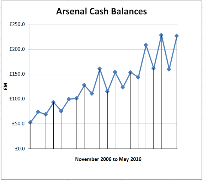 arsenal-cash-balances-to-may-2016-graph