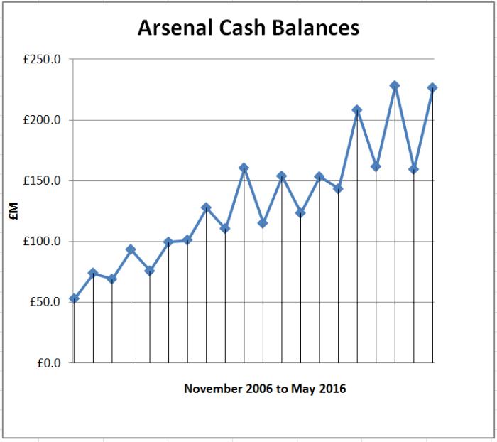 arsenal-cash-balances-to-may-2016-graph