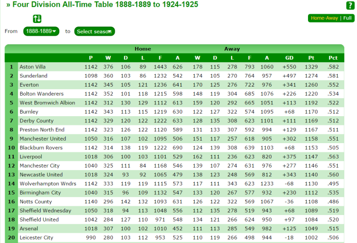 all-time-table-up-to-1925