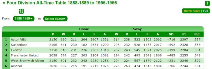 all-time-table-up-to-1956
