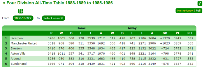 all-time-table-up-to-1986