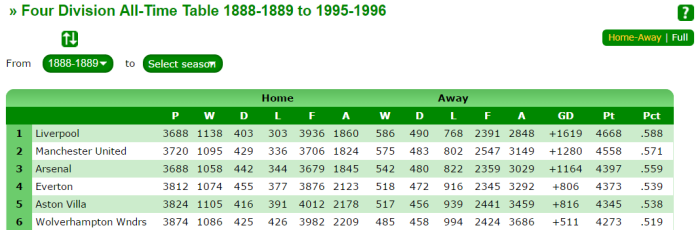 all-time-table-up-to-1996