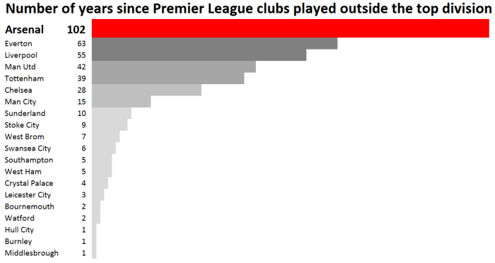 number-of-years-since-pl-clubs-played-outside-top-division-2017
