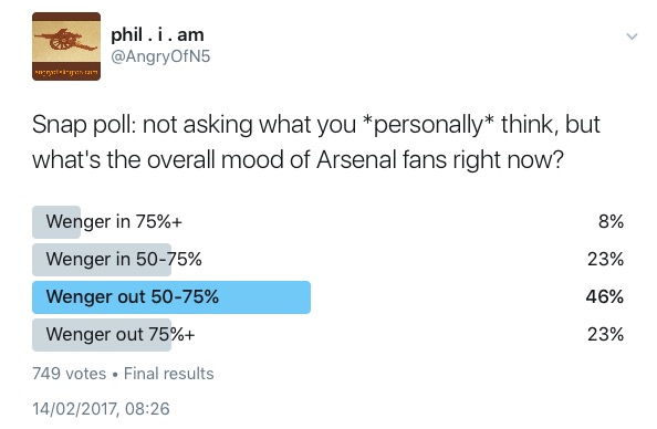 mood-on-arsene-poll-14feb-2017