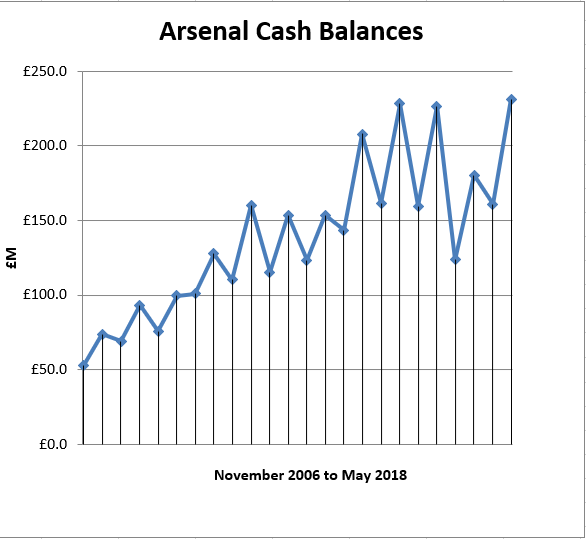 Arsenal Have £231m In Cash – But What Good Does It Do